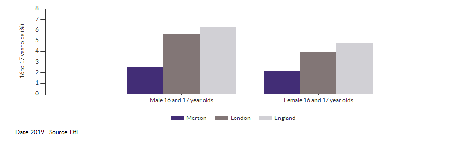 16 to 17 year olds not in education, emplyment or training for Merton for 2019