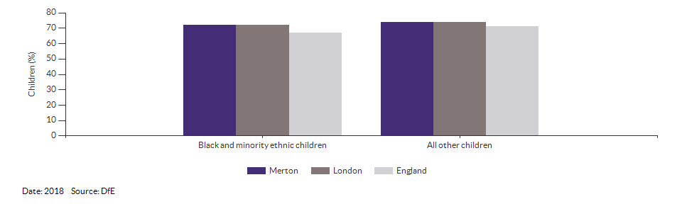 Black and minority ethnic children achieving a good level of development for Merton for 2018