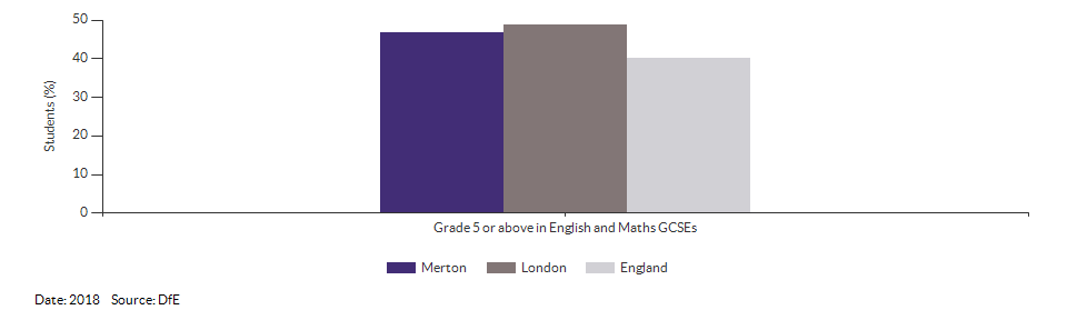 Student achievement in GCSEs for Merton for 2018