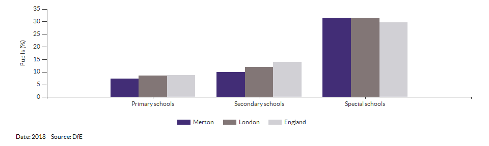 Absences in primary and secondary schools for Merton for 2018