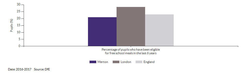 Pupils eligible for free school meals for Merton for 2016-2017