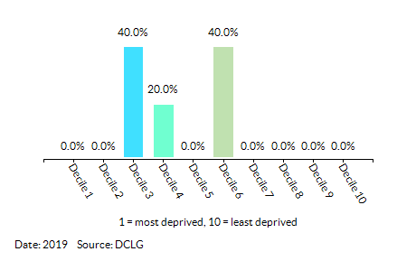 Proportion of LSOAs in KSC - Egremont by Index of Multiple Deprivation (IMD) Decile