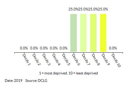 Proportion of LSOAs in KSC - Grange by Index of Multiple Deprivation (IMD) Decile