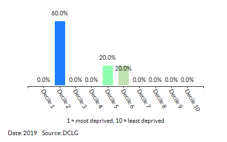 Proportion of LSOAs in  KSC - Egremont by Employment Decile