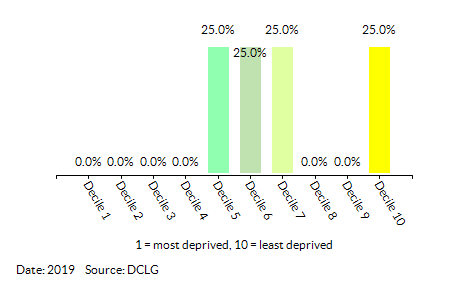 Proportion of LSOAs in  KSC - Grange by Employment Decile