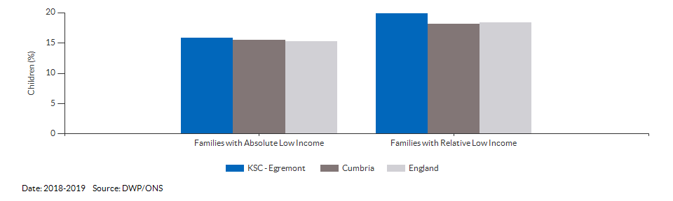 Percentage of children in low income families for KSC - Egremont for 2018-2019