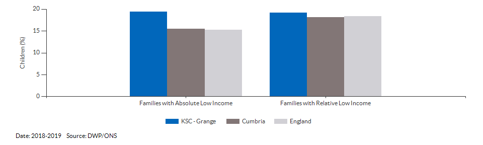 Percentage of children in low income families for KSC - Grange for 2018-2019