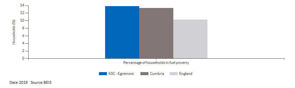 Households in fuel poverty for KSC - Egremont for 2018