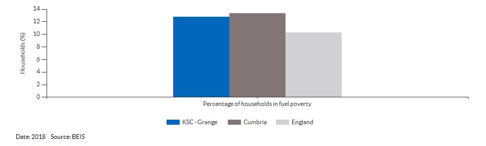 Households in fuel poverty for KSC - Grange for 2018