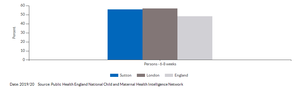 Breastfeeding prevalence at 6-8 weeks after birth for Sutton for 2019/20