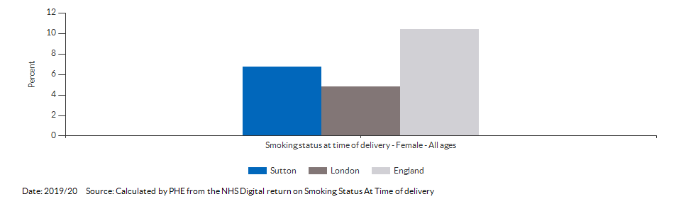 % of women who smoke at time of delivery for Sutton for 2019/20