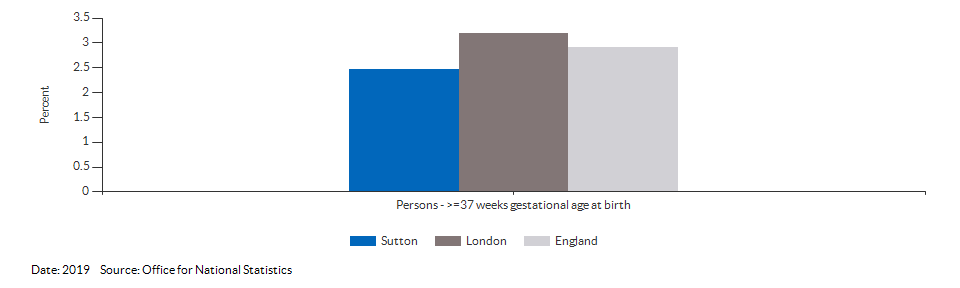 % of all live births at term with low birth weight for Sutton for 2019