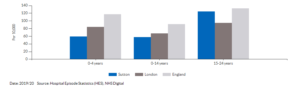 Hospital admissions caused by unintentional and deliberate injuries in children for Sutton for 2019/20