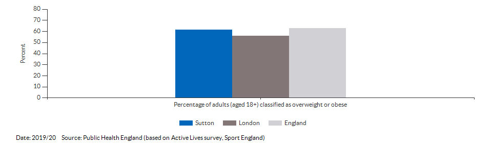 Percentage of adults (aged 18+) classified as overweight or obese for Sutton for 2019/20