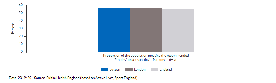 Proportion of the population meeting the recommended '5-a-day' on a 'usual day' (adults) for Sutton for 2019/20