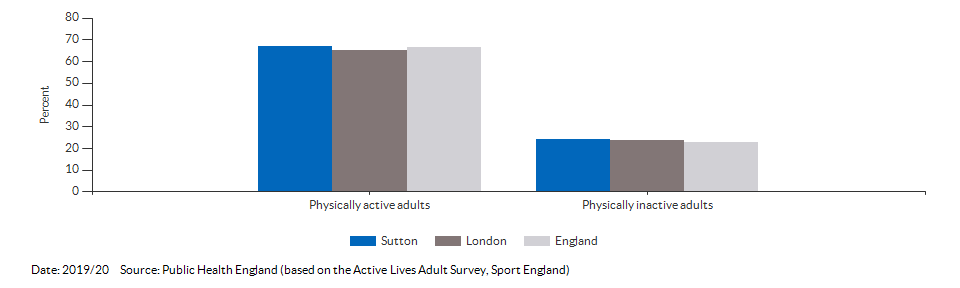 Percentage of physically active and inactive adults for Sutton for 2019/20