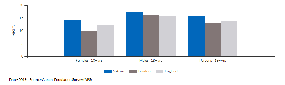 Smoking Prevalence in adults (18+) - current smokers (APS) for Sutton for 2019