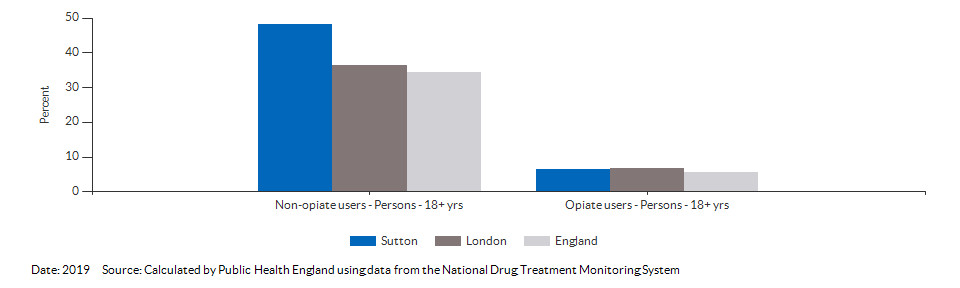 Successful completion of drug treatment in adults for Sutton for 2019