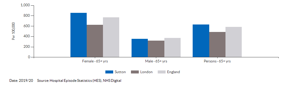 Hip fractures in people aged 65 and over for Sutton for 2019/20