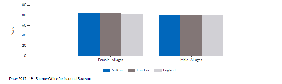 Life expectancy at birth for Sutton for 2017 - 19