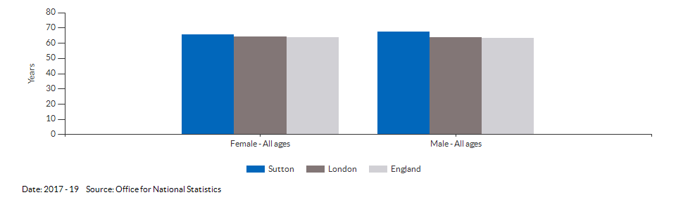 Healthy life expectancy at birth for Sutton for 2017 - 19