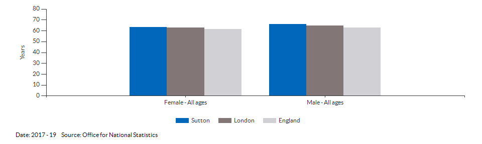 Disability-free life expectancy at birth for Sutton for 2017 - 19