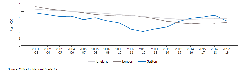 Infant mortality for Sutton over time