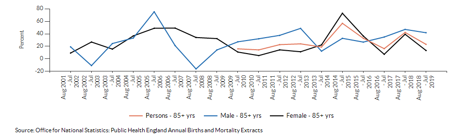 Excess winter deaths index (age 85+) for Sutton over time