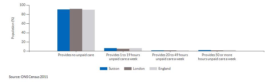 Provision of unpaid care in Sutton for 2011