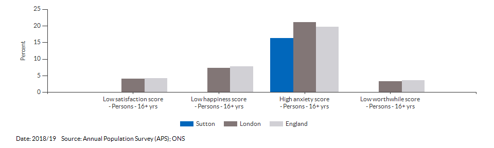 Self-reported wellbeing for Sutton for 2018/19