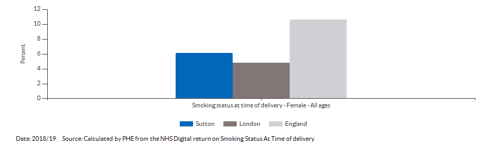 % of women who smoke at time of delivery for Sutton for 2018/19