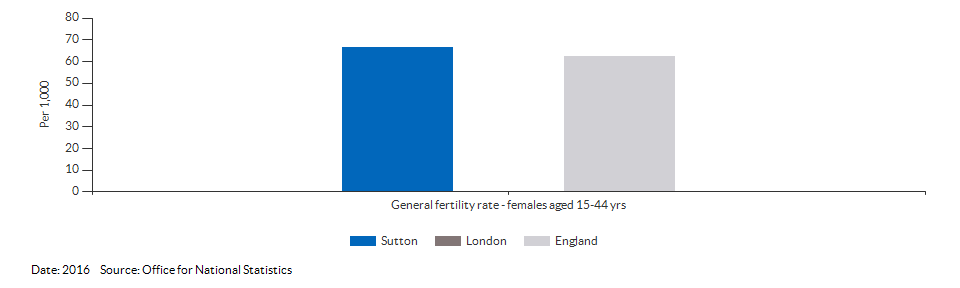 General fertility rate for Sutton for 2016