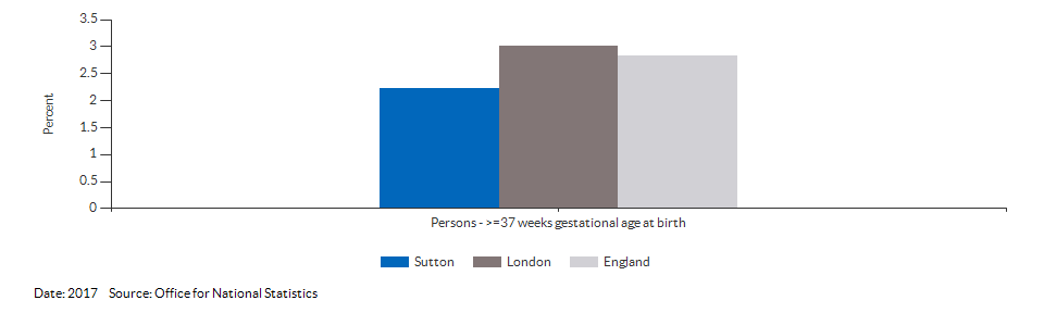 % of all live births at term with low birth weight for Sutton for 2017