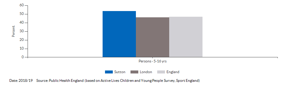 Percentage of physically active children and young people for Sutton for 2018/19