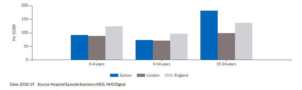 Hospital admissions caused by unintentional and deliberate injuries in children for Sutton for 2018/19