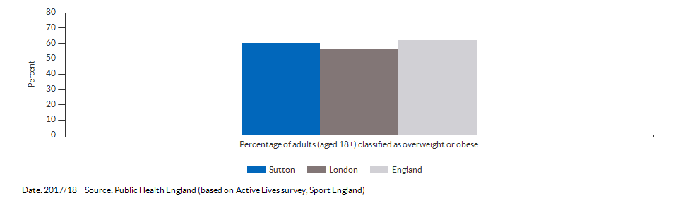 Percentage of adults (aged 18+) classified as overweight or obese for Sutton for 2017/18