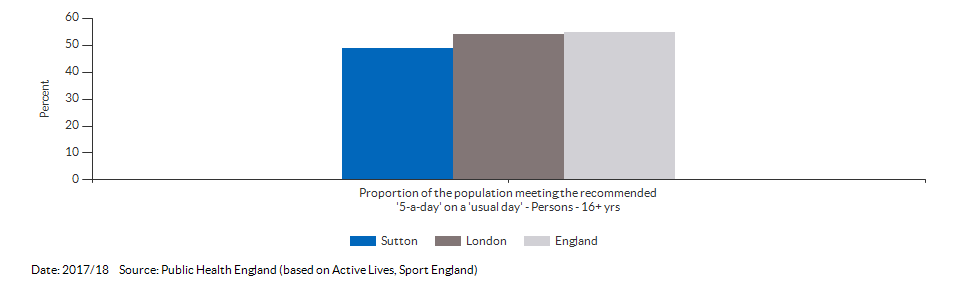Proportion of the population meeting the recommended '5-a-day' on a 'usual day' (adults) for Sutton for 2017/18