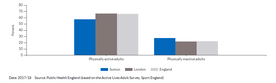 Percentage of physically active and inactive adults for Sutton for 2017/18