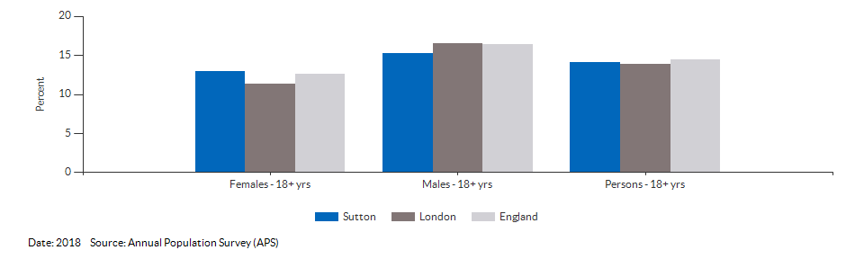 Smoking Prevalence in adults (18+) - current smokers (APS) for Sutton for 2018