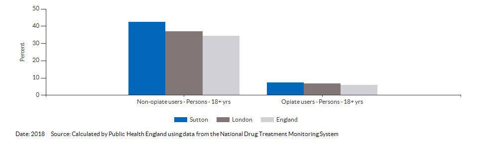 Successful completion of drug treatment in adults for Sutton for 2018