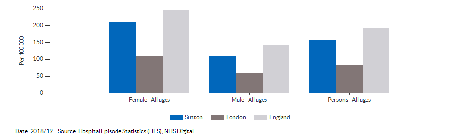 Emergency hospital admissions for intentional self-harm for Sutton for 2018/19