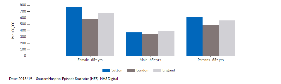 Hip fractures in people aged 65 and over for Sutton for 2018/19