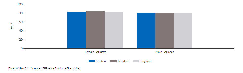 Life expectancy at birth for Sutton for 2016 - 18