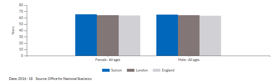Healthy life expectancy at birth for Sutton for 2016 - 18