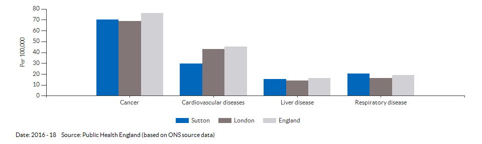 Under 75 mortality rate from causes considered preventable for Sutton for 2016 - 18