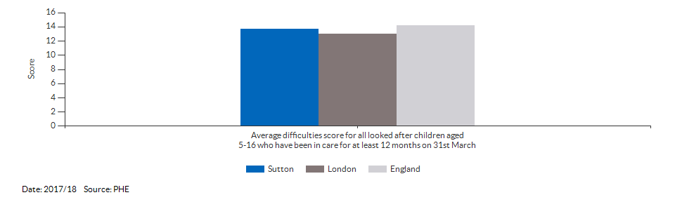 Average difficulties score for all looked after children aged 5-16 who have been in care for at least 12 months on 31st March for Sutton for 2017/18