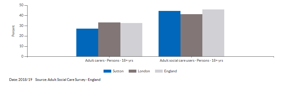 Percentage of adult social care users who have as much social contact as they would like for Sutton for 2018/19