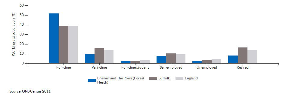 Economic activity in Eriswell and The Rows (Forest Heath) for 2011