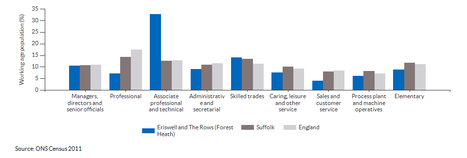 Occupations for the working age population in Eriswell and The Rows (Forest Heath) for 2011