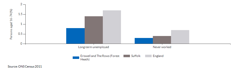 Economic activity breakdown for Eriswell and The Rows (Forest Heath) for (2011)
